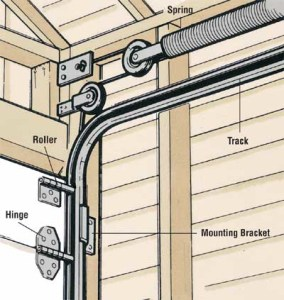 garage door maintenance nyc